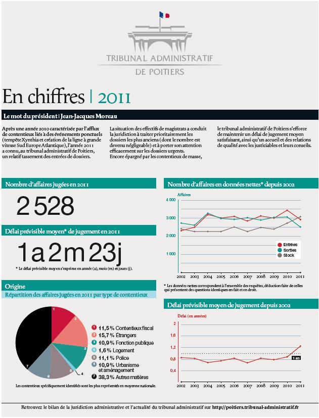 2011-en-chiffres_1